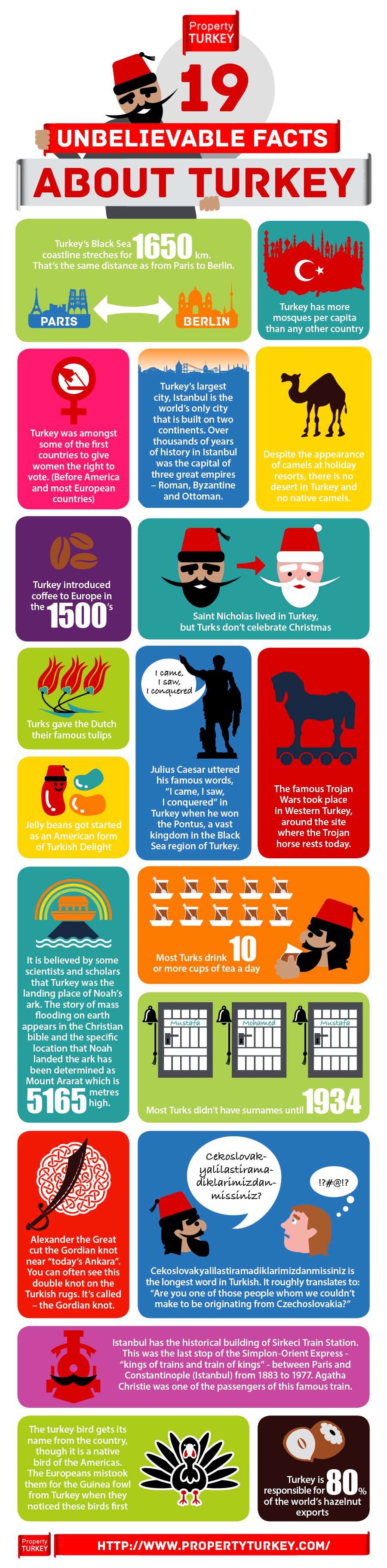 Unbelievable facts about Turkey