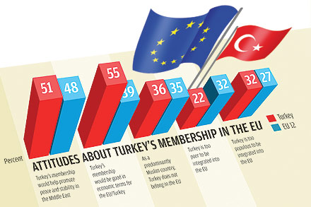 turkish membership in the eu Britain clears path to further turkey eu membership talks  turkey's eu membership  david cameron has steadily hardened his language on turkish membership.