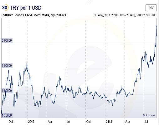 Turkish Lira vs USD