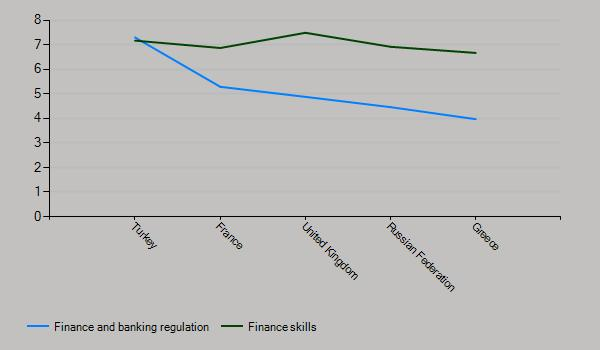 Banking sector regulations and skills