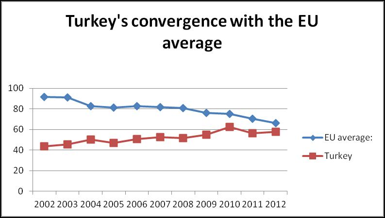 Turkey country risk compared to EU average