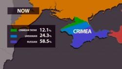 Once Ottoman Crimea Haemorrhoid of Russia