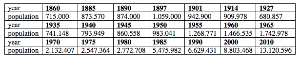 Istanbul population statistics