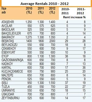 Istanbul rental average return