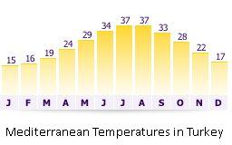 Temperatures Mediterranean Turkey