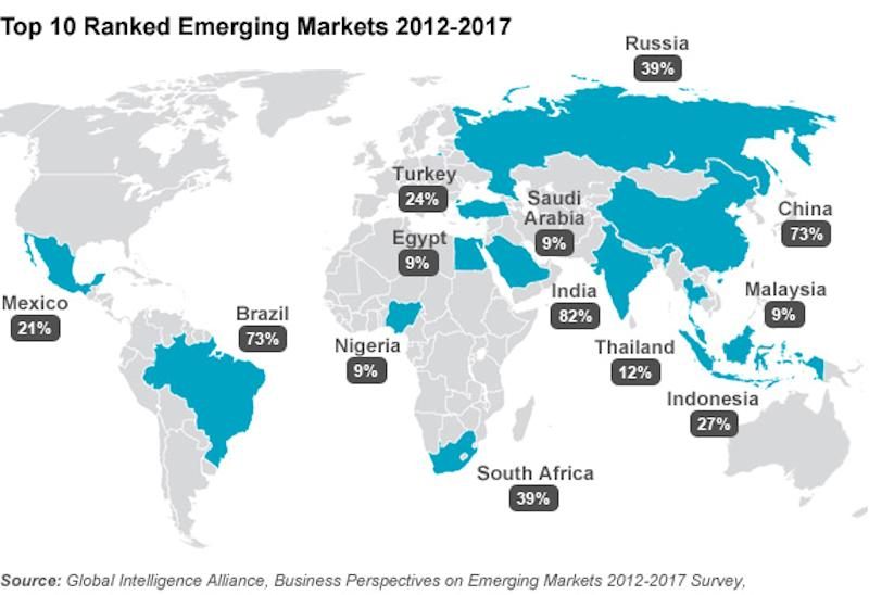 Top 10 emerging markets 2012 - 2017