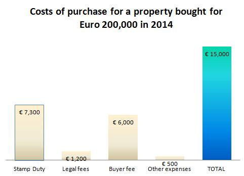 Turkey Total costs of property purchase