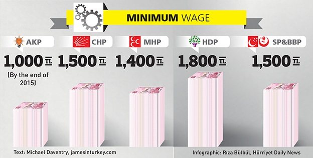Minimum wages Turkey