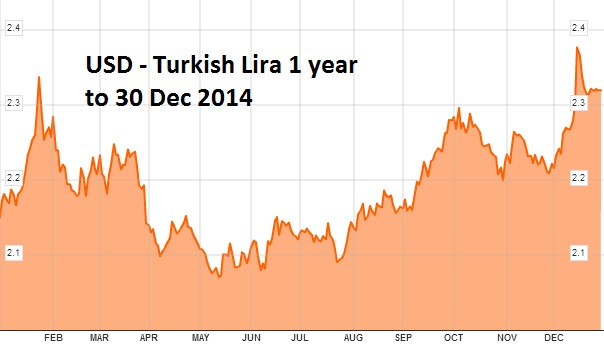 Forex turkey forum