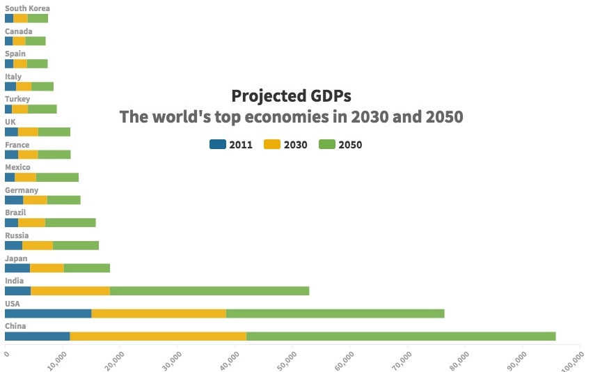 Graph of global economies in 2030