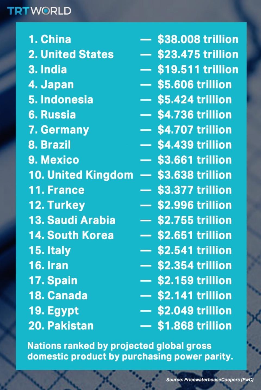 2030年世界经济