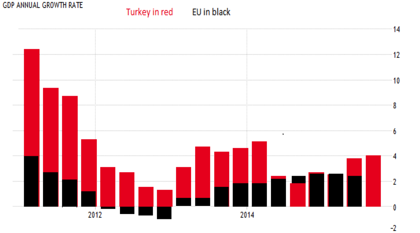 Turkey vs EU GDP figures