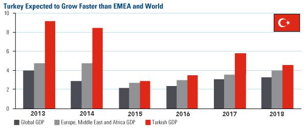 土耳其国内生产总值增长