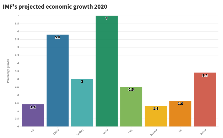 IMF projected economic growth 2020
