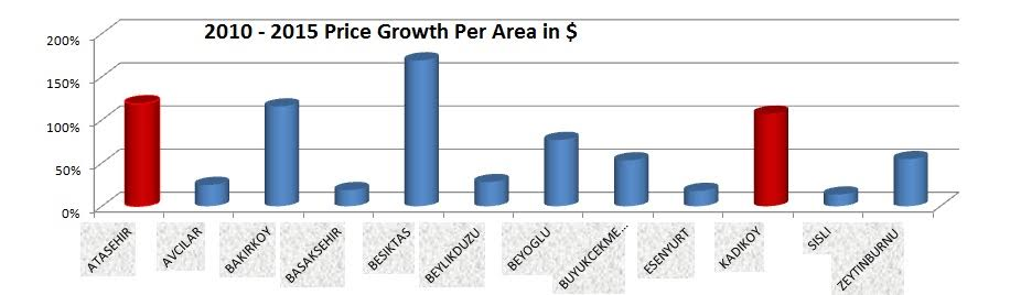 Istanbul area growth chart