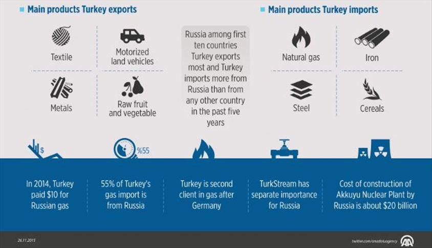 trade between Russia and Turkey
