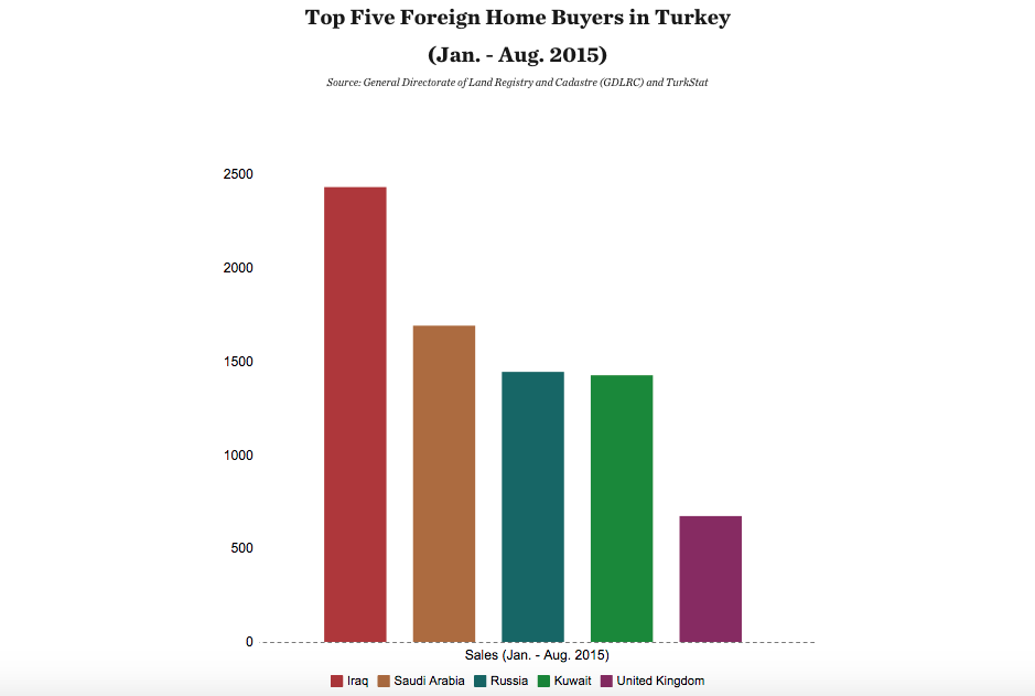 Foreign buyers in Turkey