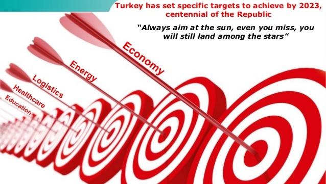 План экономического развития Турции к 2023 году