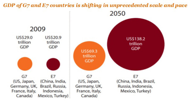 Emerging markets to dominate the world's economy in 2030