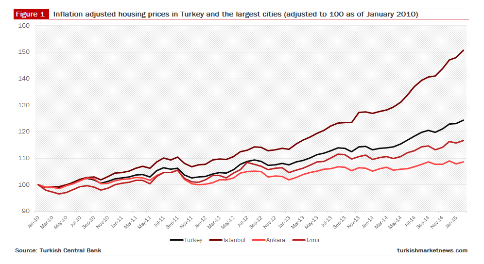 Turkey property growth chart