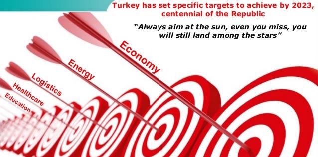 Turkey vision