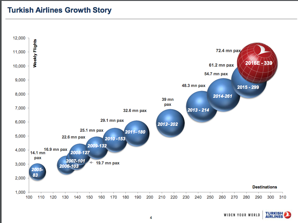 Turkish Airlines growth