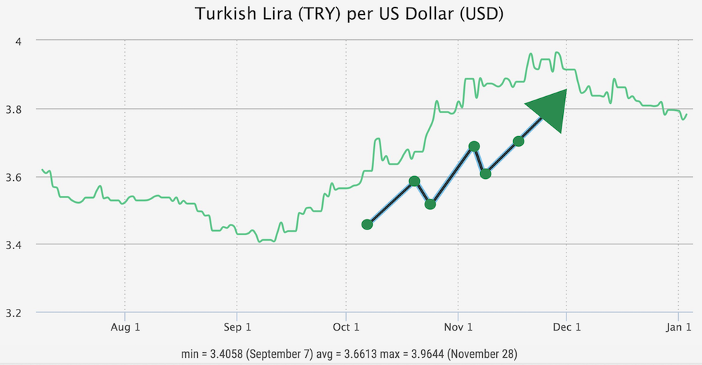 Turkish Lira to USD chart