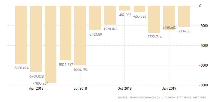 土耳其贸易逆差